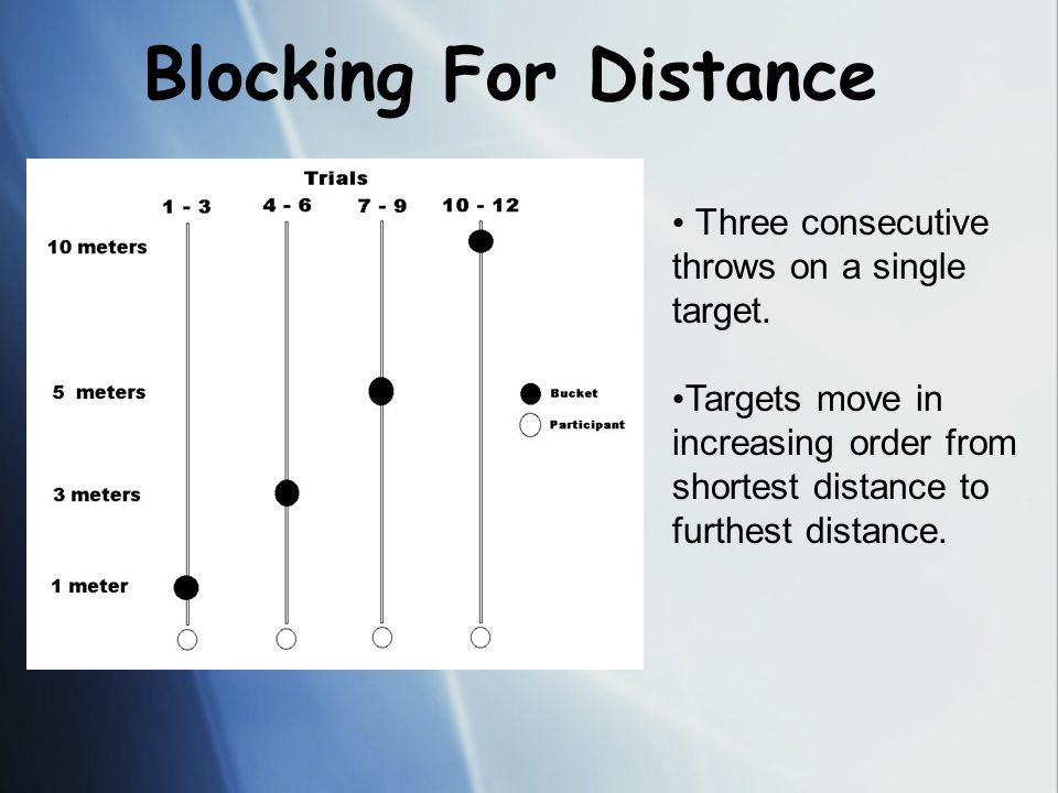Blocking For Distance Three consecutive throws on a single target.