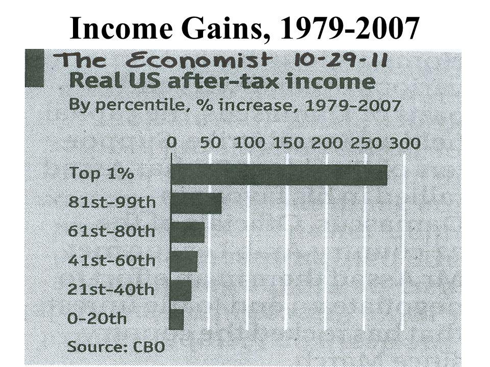 Income Gains, 1979-2007