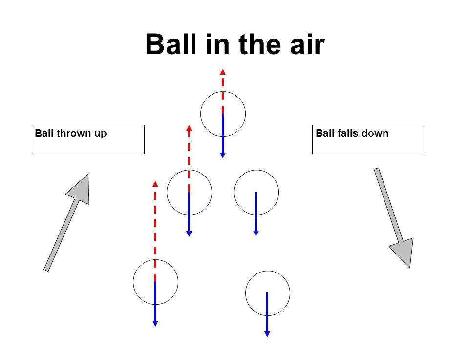 Ball in the air Ball thrown upBall falls down