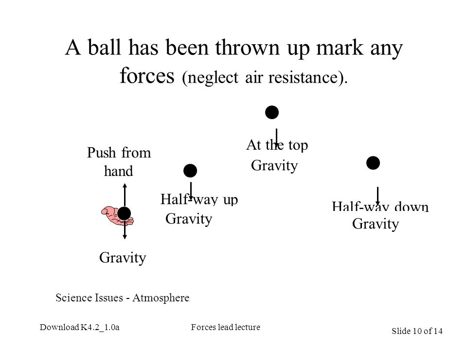 Slide 10 of 14 Download K4.2_1.0aForces lead lecture A ball has been thrown up mark any forces (neglect air resistance). Half-way up At the top Half-w