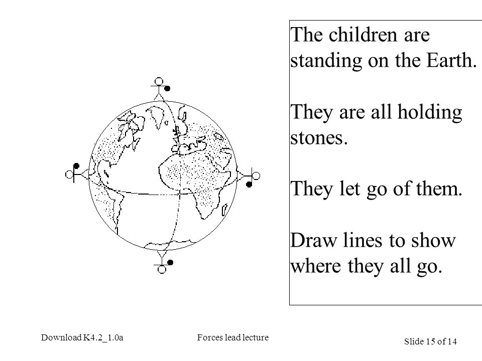 Slide 15 of 14 Download K4.2_1.0aForces lead lecture The children are standing on the Earth.