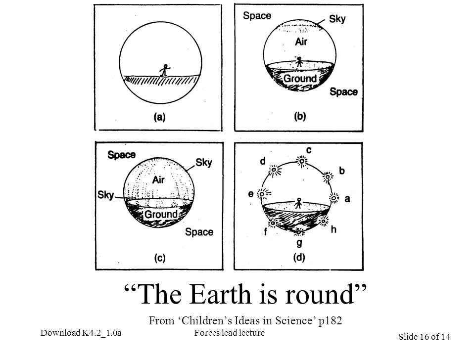Slide 16 of 14 Download K4.2_1.0aForces lead lecture The Earth is round From 'Children's Ideas in Science' p182
