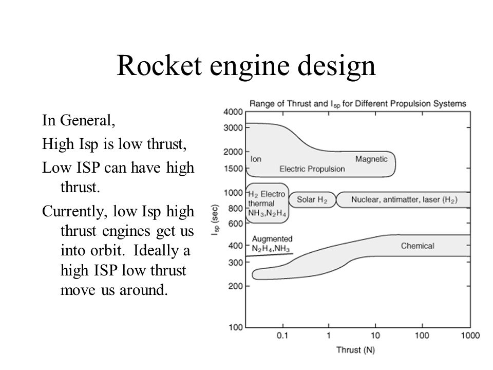 Rocket engine design In General, High Isp is low thrust, Low ISP can have high thrust.