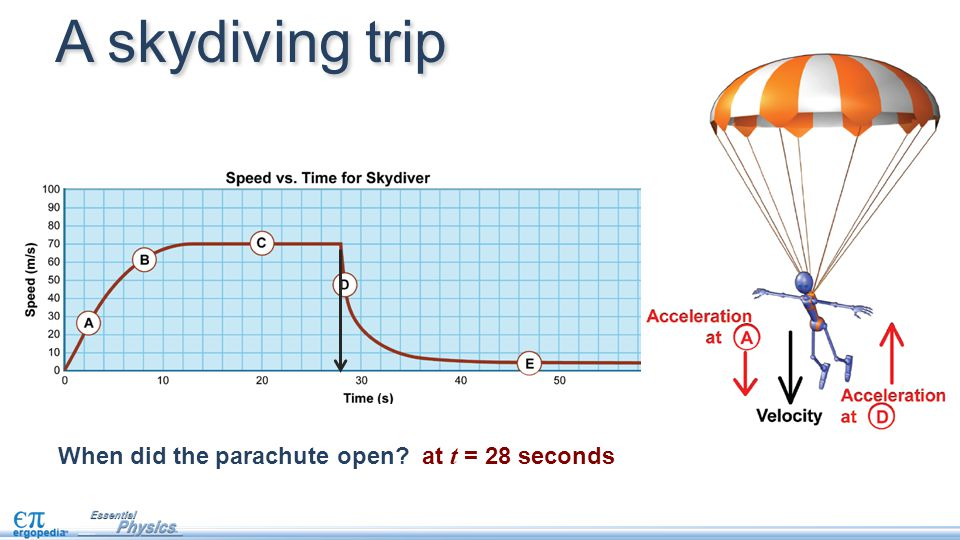 When did the parachute open? at t = 28 seconds A skydiving trip