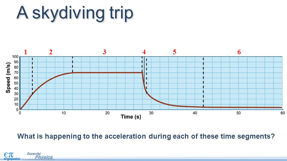 What is happening to the acceleration during each of these time segments.