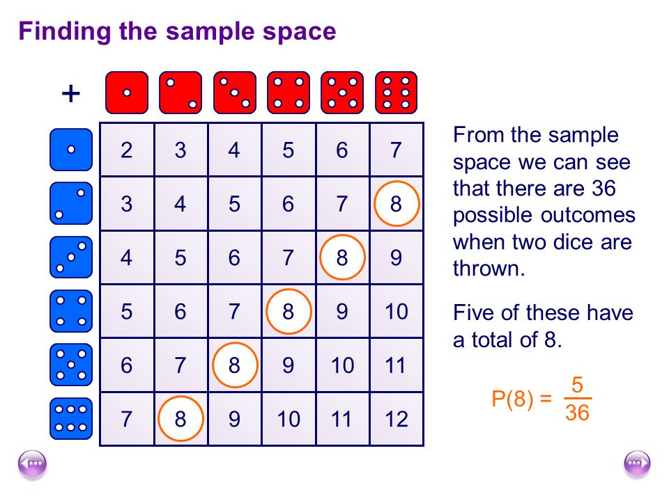 Finding the sample space + 234567 345678 456789 5678910 6789 11 789101112 From the sample space we can see that there are 36 possible outcomes when tw