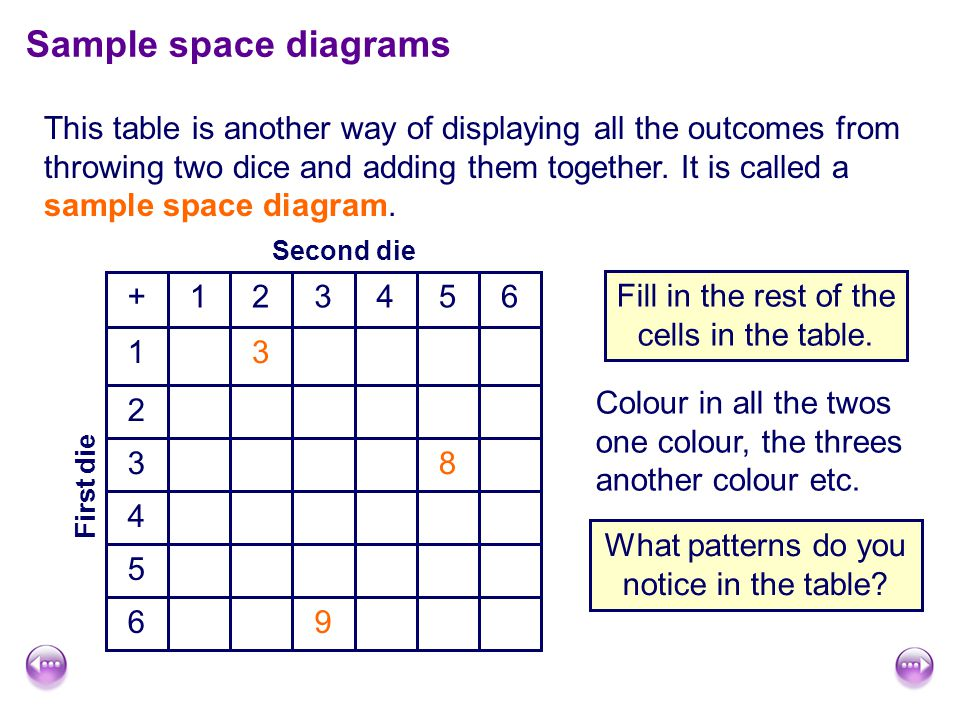 96 5 4 83 2 31 654321+ Second die First die Sample space diagrams This table is another way of displaying all the outcomes from throwing two dice and