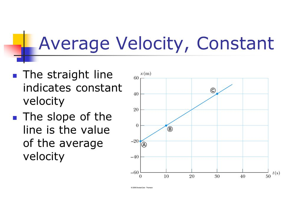Average Velocity, Constant The straight line indicates constant velocity The slope of the line is the value of the average velocity