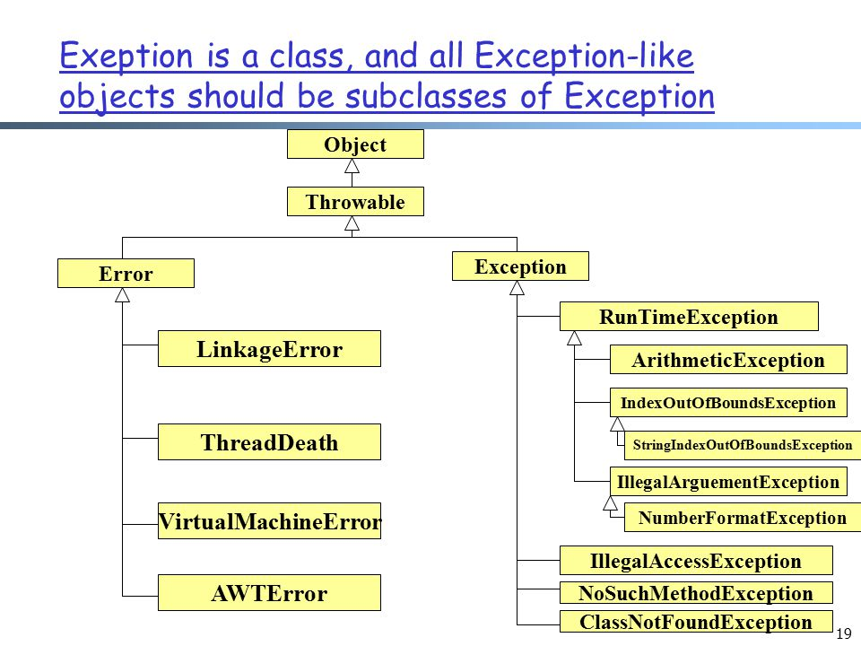 19 Exeption is a class, and all Exception-like objects should be subclasses of Exception Object Throwable Error Exception LinkageError ThreadDeath Vir