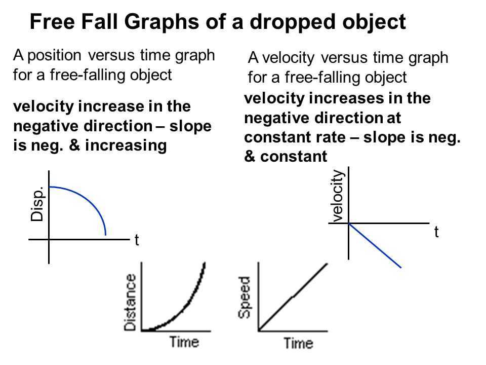 Free Fall Graphs of a dropped object A position versus time graph for a free-falling object A velocity versus time graph for a free-falling object vel