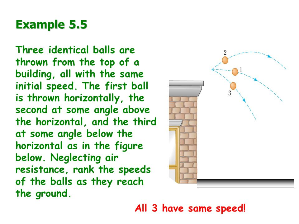 Example 5.5 Three identical balls are thrown from the top of a building, all with the same initial speed.