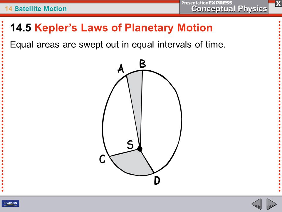 14 Satellite Motion Equal areas are swept out in equal intervals of time. 14.5 Kepler's Laws of Planetary Motion