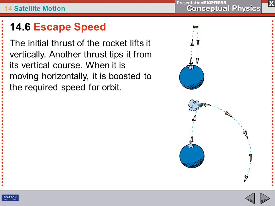 14 Satellite Motion The initial thrust of the rocket lifts it vertically. Another thrust tips it from its vertical course. When it is moving horizonta