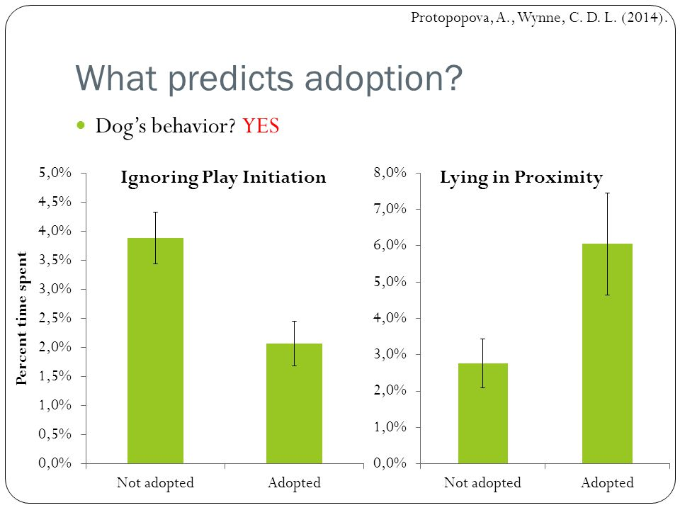 What predicts adoption? Dog's behavior? YES Protopopova, A., Wynne, C. D. L. (2014).