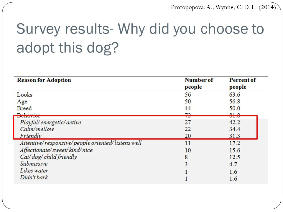 Survey results- Why did you choose to adopt this dog? Protopopova, A., Wynne, C. D. L. (2014).