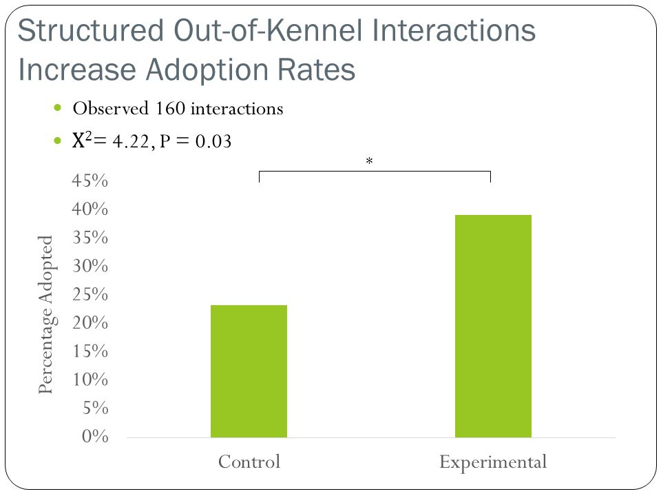 Structured Out-of-Kennel Interactions Increase Adoption Rates Observed 160 interactions Χ 2 = 4.22, P = 0.03 *