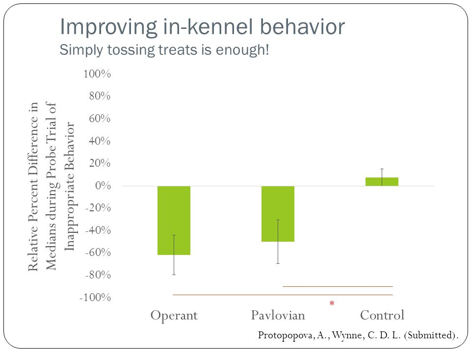 Improving in-kennel behavior Simply tossing treats is enough.