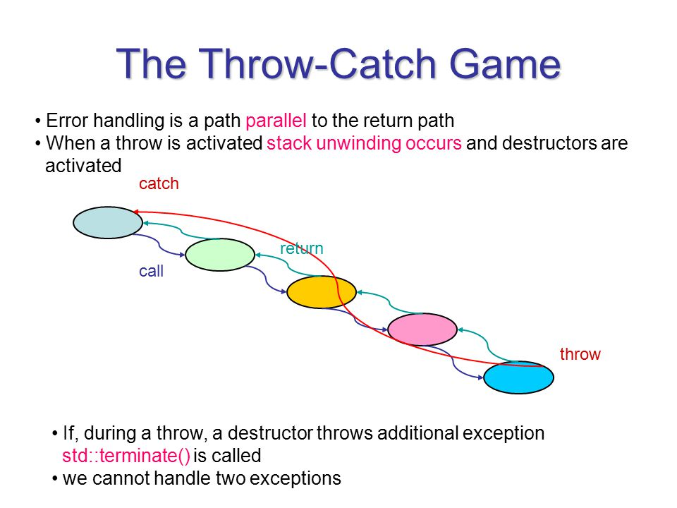The Throw-Catch Game catch throw return call Error handling is a path parallel to the return path When a throw is activated stack unwinding occurs and destructors are activated If, during a throw, a destructor throws additional exception std::terminate() is called we cannot handle two exceptions