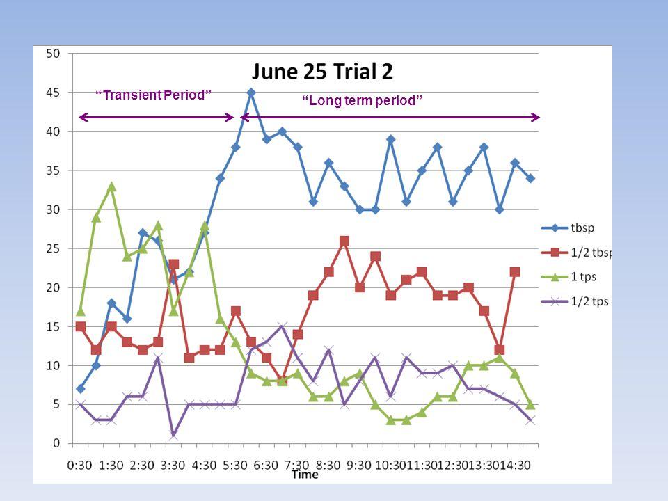 Transient Period Long term period