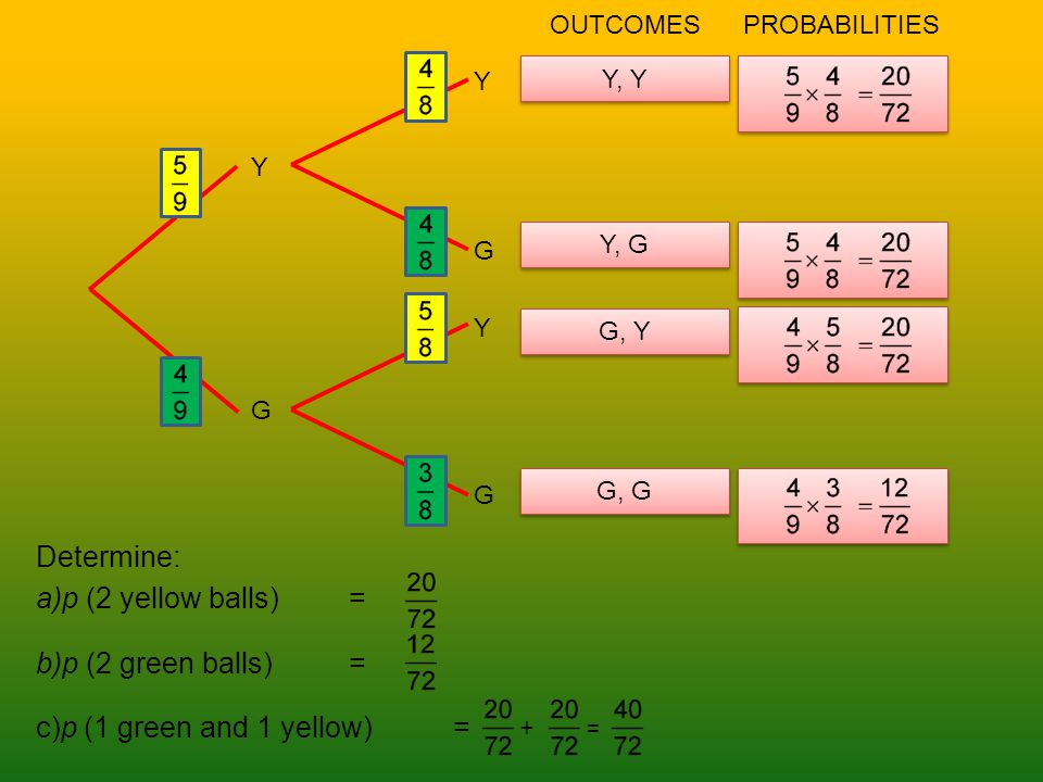 Determine: a)p (2 yellow balls)= b)p (2 green balls)= c)p (1 green and 1 yellow)= Y G OUTCOMESPROBABILITIES Y, Y Y, G G, Y G, G Y Y G G + =