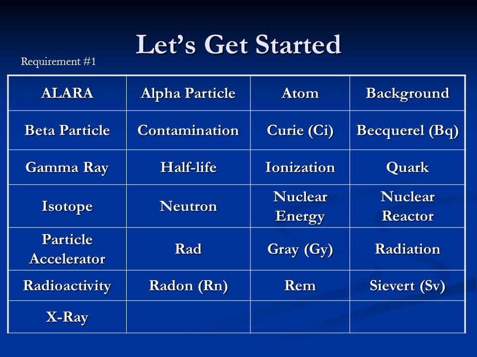 Let's Get Started Requirement #1 ALARA Alpha Particle AtomBackground Beta Particle Contamination Curie (Ci) Becquerel (Bq) Gamma Ray Half-lifeIonizationQuark IsotopeNeutron Nuclear Energy Nuclear Reactor Particle Accelerator Rad Gray (Gy) Radiation Radioactivity Radon (Rn) Rem Sievert (Sv) X-Ray