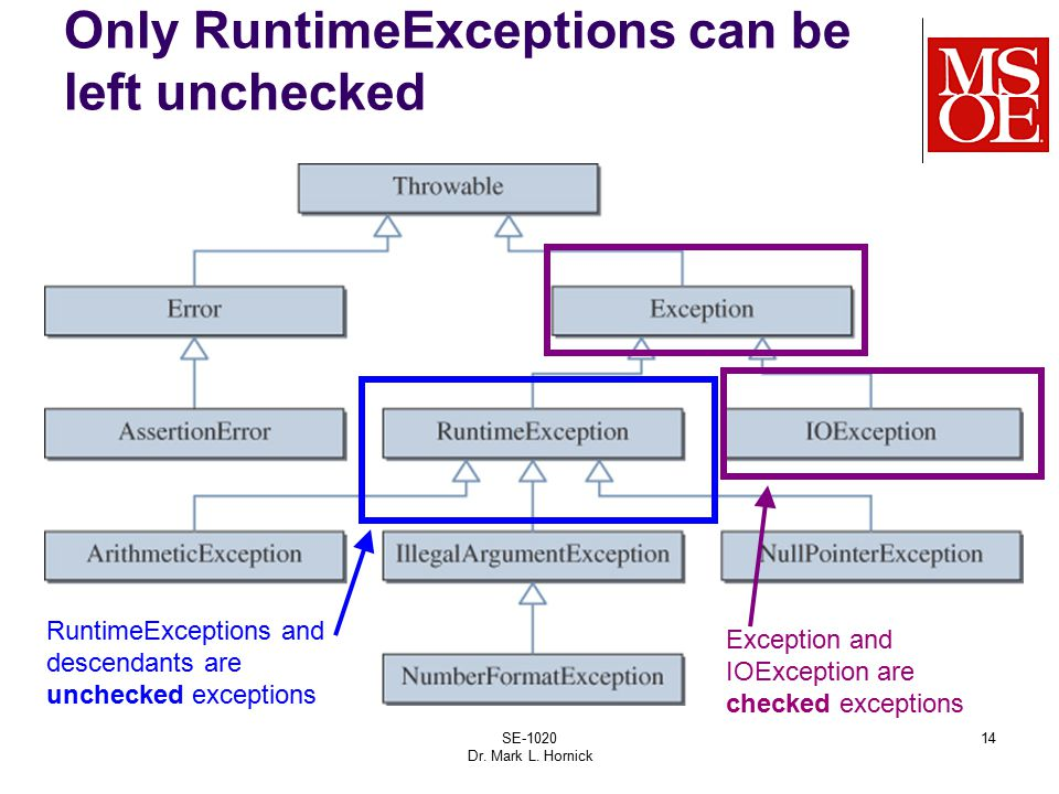 SE-1020 Dr. Mark L. Hornick 14 Only RuntimeExceptions can be left unchecked RuntimeExceptions and descendants are unchecked exceptions Exception and I