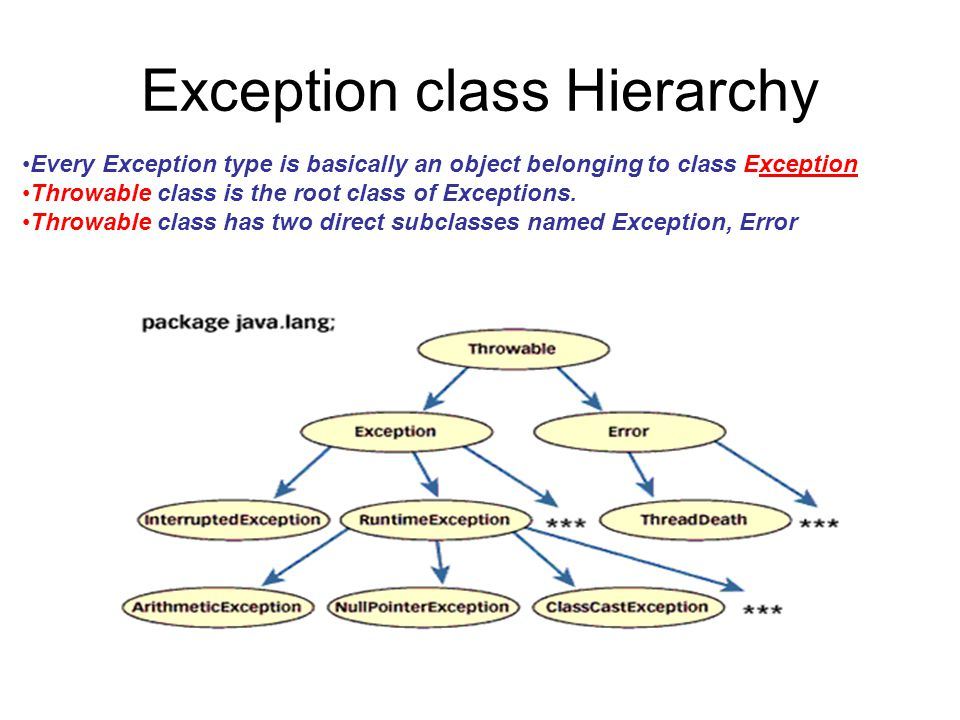 Exception class Hierarchy Every Exception type is basically an object belonging to class Exception Throwable class is the root class of Exceptions. Th