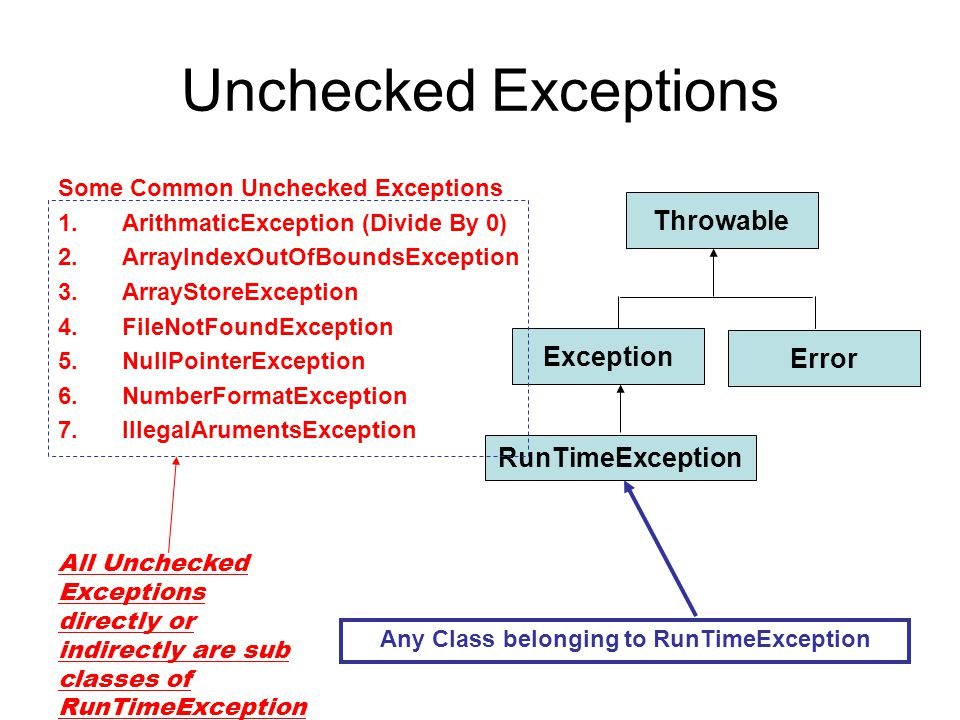 UncheckedExceptions Example class Exceptiondemo1 { public static void main(String arhs[]) { int a=10; int b= 5; int c =5; int x = a/(b-c); // Dynamic Initilization System.out.println( c= +c); int y = a/(b+c); System.out.println( y= +y); } D:\java\bin>javac Exceptiondemo1.java > D:\java\bin>java Exceptiondemo1 Exception in thread main java.lang.ArithmeticException: / by zero at Exceptiondemo1.main(Exceptiondemo1.java:8) throws ArithmeticException No Need to mention for Unchecked Exceptions Can Throw an Exception