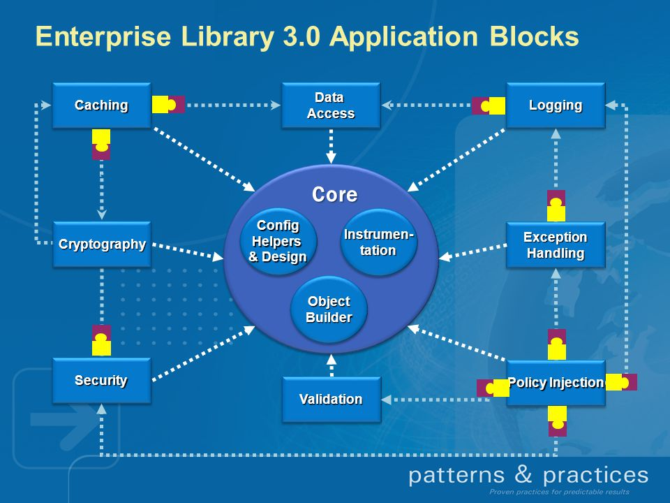 Enterprise Library 3.0 Application Blocks CachingCaching SecuritySecurity DataAccessDataAccessLoggingLogging ExceptionHandlingExceptionHandling ConfigHelpers & Design ConfigHelpers Instrumen- tation Object Builder CryptographyCryptography Core Policy Injection ValidationValidation