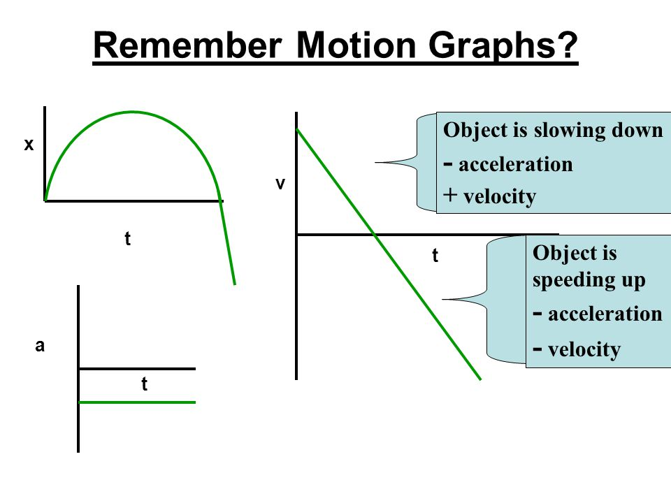 Sign Conventions for Free-Fall At point A the change in y is 0, the velocity is positive. At point B the change in y is positive, the velocity is zero
