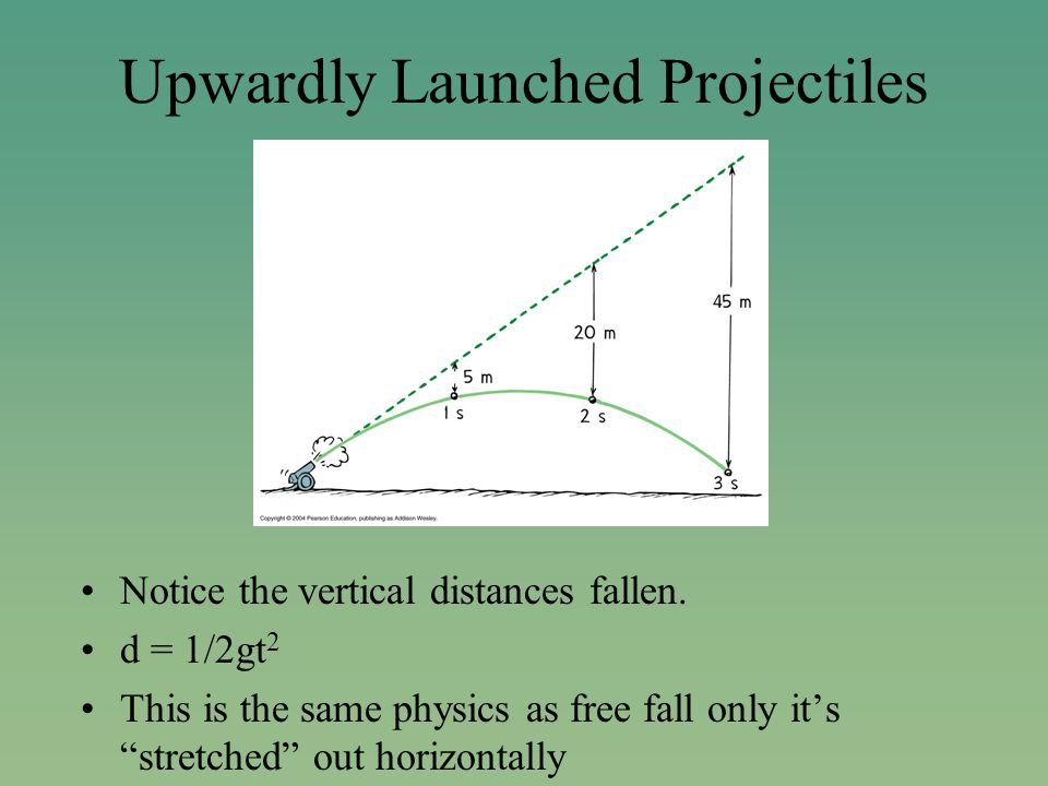 Upwardly Launched Projectiles Notice the vertical distances fallen.