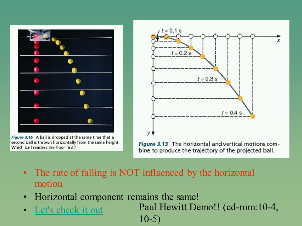 The rate of falling is NOT influenced by the horizontal motion Horizontal component remains the same.