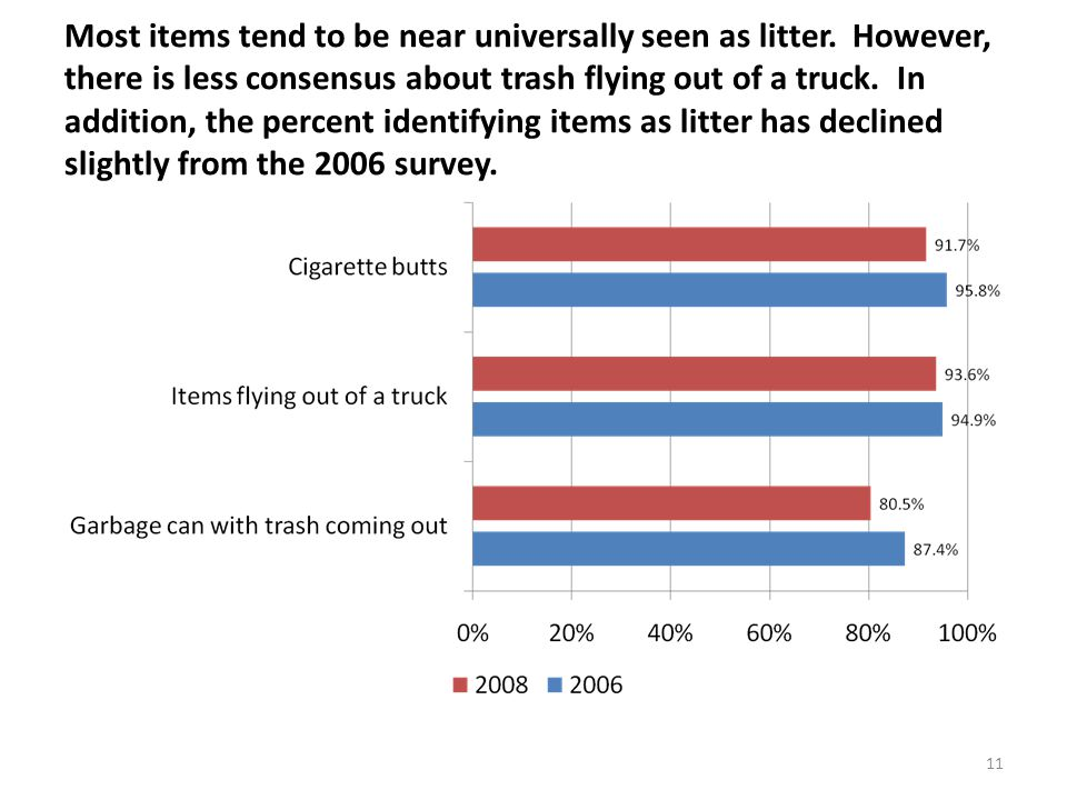 11 Most items tend to be near universally seen as litter.