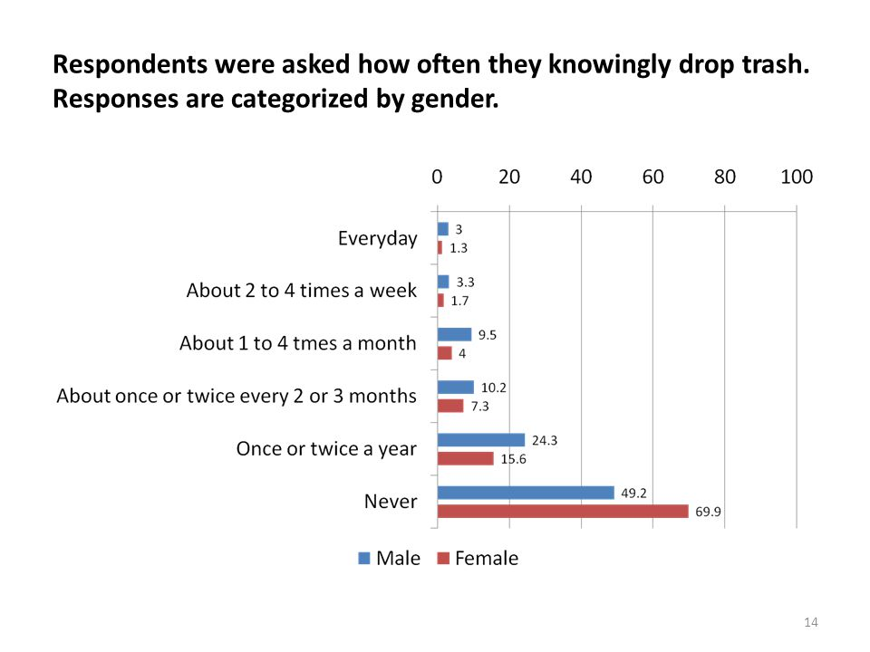 14 Respondents were asked how often they knowingly drop trash. Responses are categorized by gender.