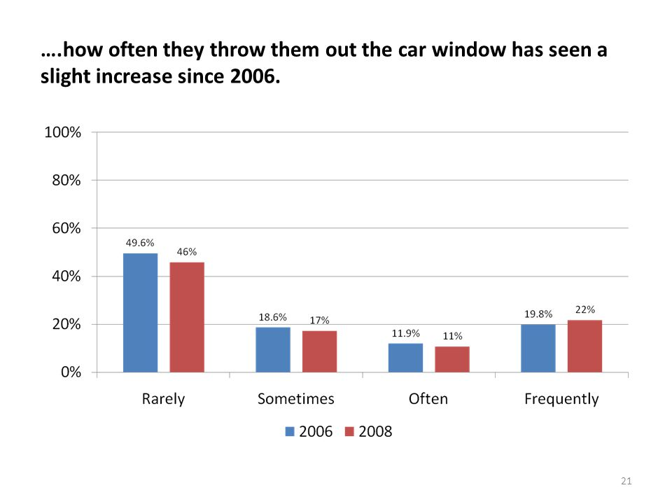 21 ….how often they throw them out the car window has seen a slight increase since 2006.