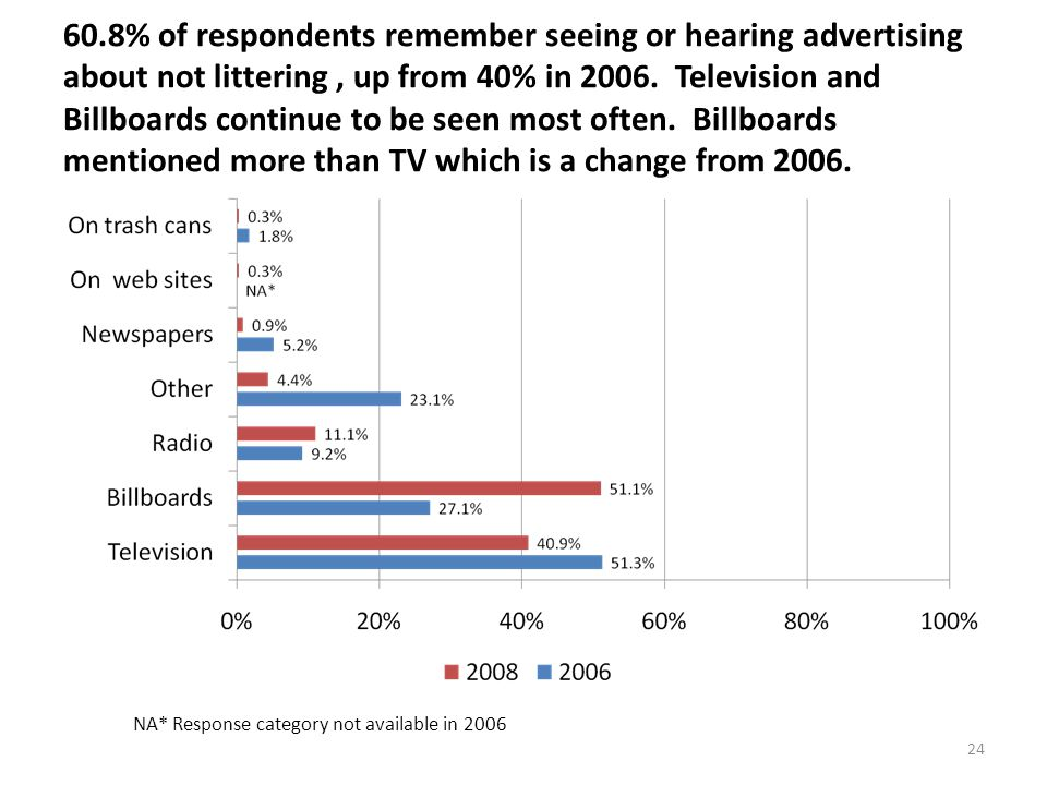 24 60.8% of respondents remember seeing or hearing advertising about not littering, up from 40% in 2006.