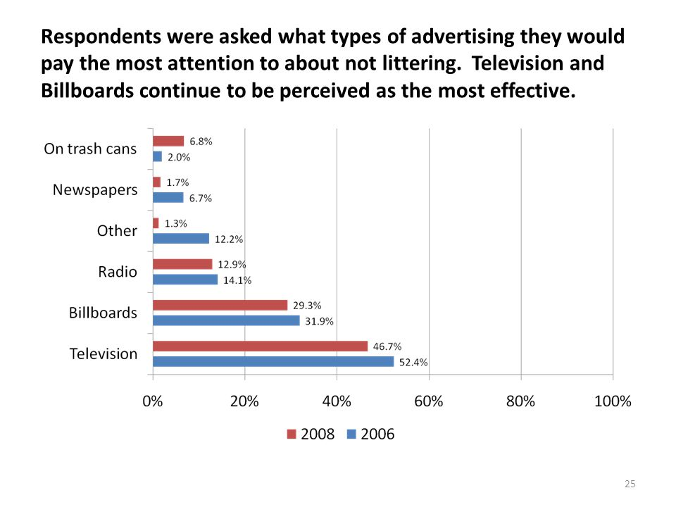 25 Respondents were asked what types of advertising they would pay the most attention to about not littering.