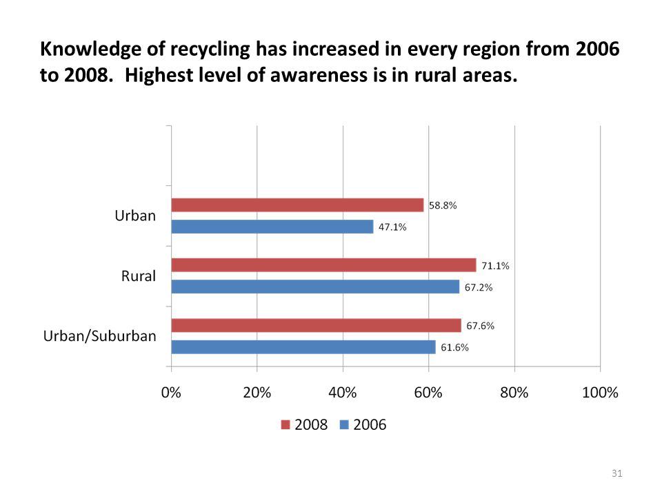 31 Knowledge of recycling has increased in every region from 2006 to 2008.
