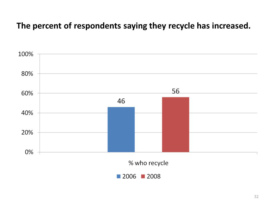 32 The percent of respondents saying they recycle has increased.