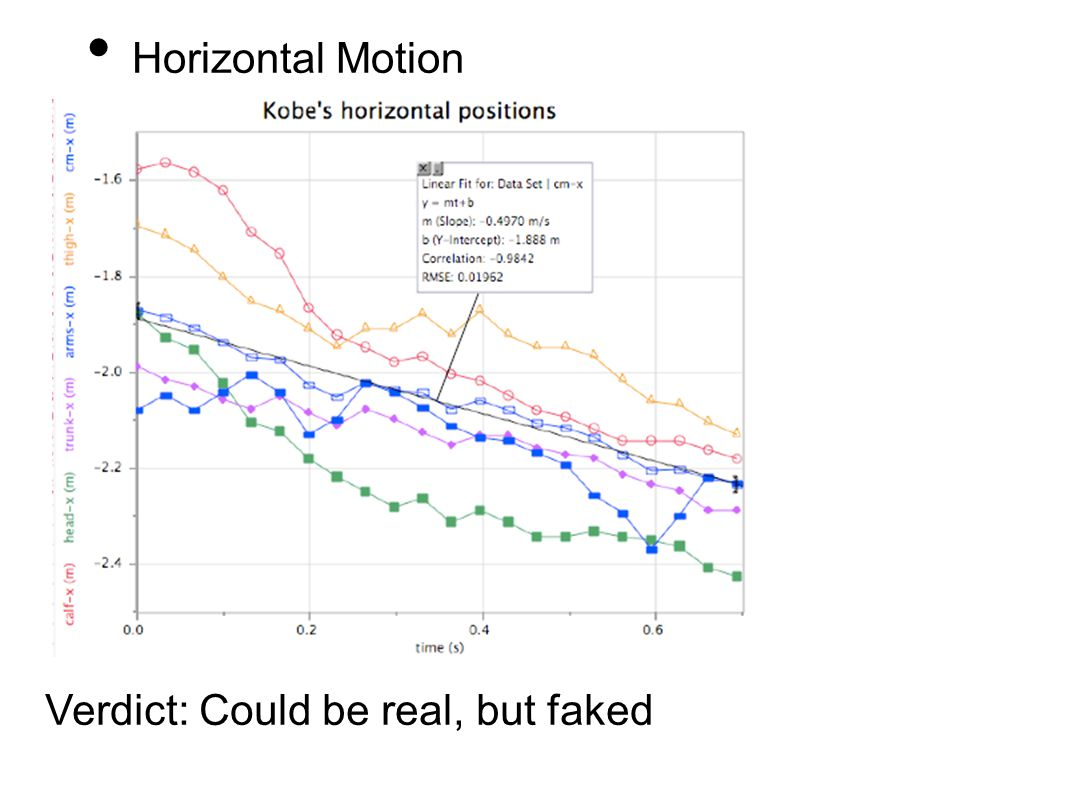 Horizontal Motion Verdict: Could be real, but faked