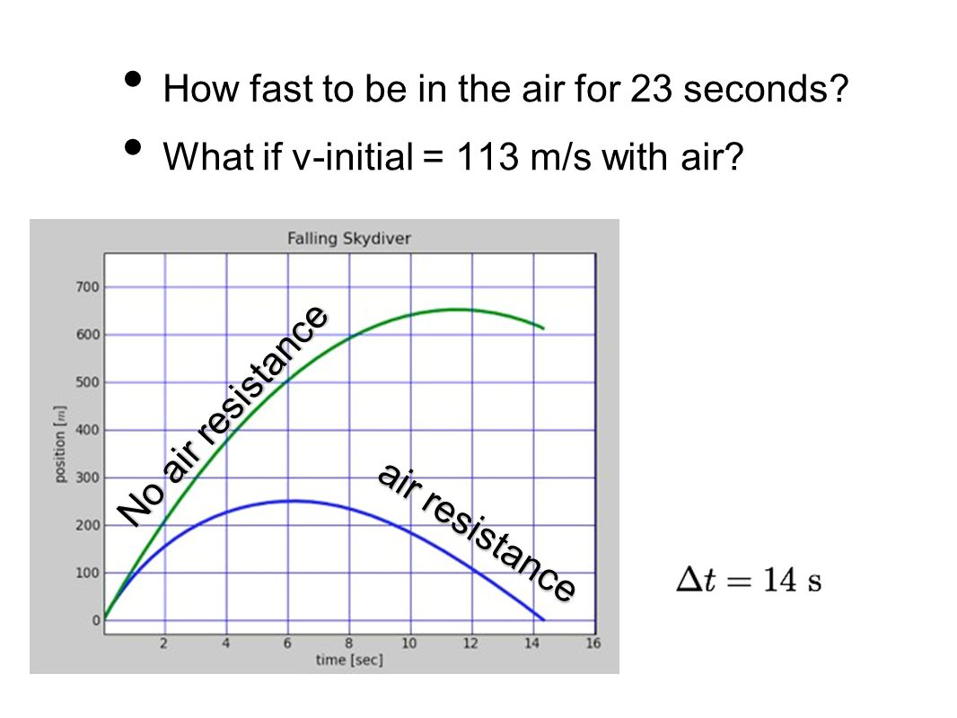 How fast to be in the air for 23 seconds.What if v-initial = 113 m/s with air.