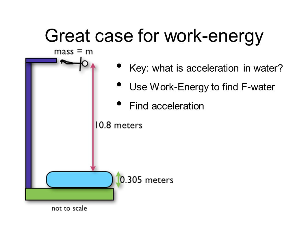 Great case for work-energy Key: what is acceleration in water.