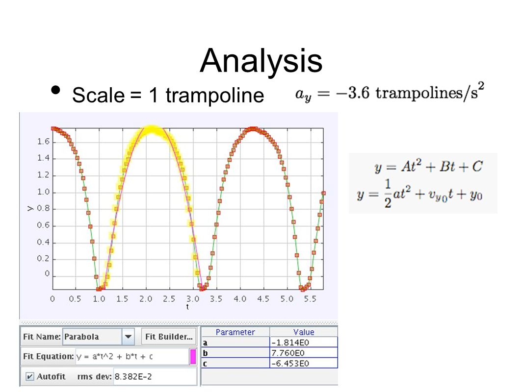 Analysis Scale = 1 trampoline