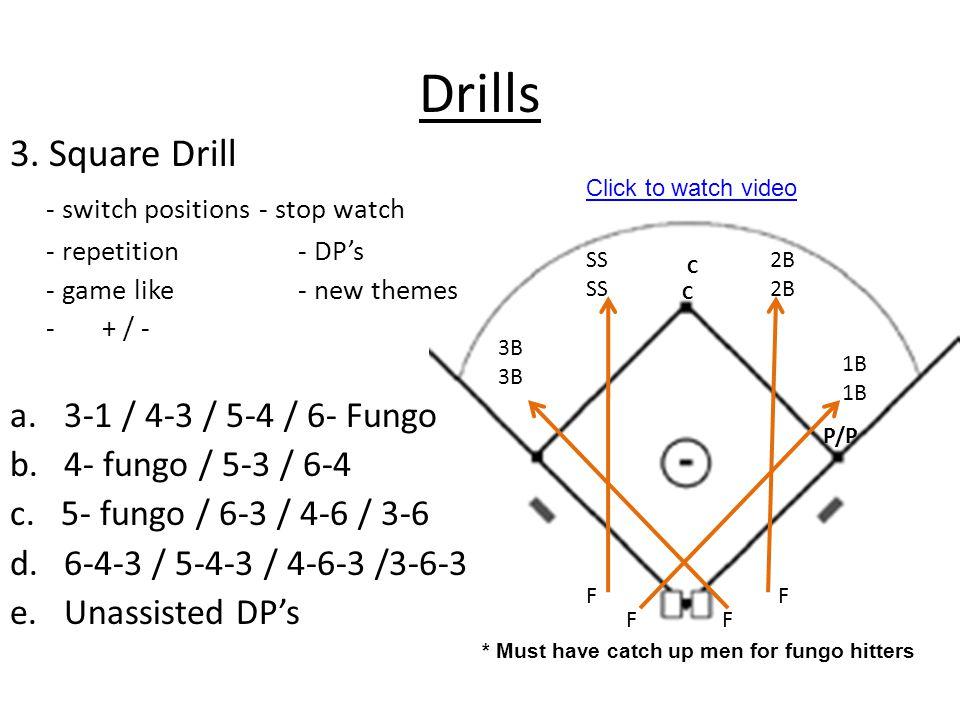 Drills 3. Square Drill - switch positions - stop watch - repetition - DP's - game like- new themes - + / - a.3-1 / 4-3 / 5-4 / 6- Fungo b.4- fungo / 5