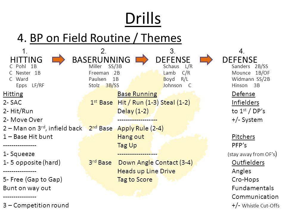 Drills HITTINGBASERUNNINGDEFENSE 4. BP on Field Routine / Themes HittingBase RunningDefense 2- SAC 1 st Base Hit / Run (1-3) Steal (1-2)Infielders 2-