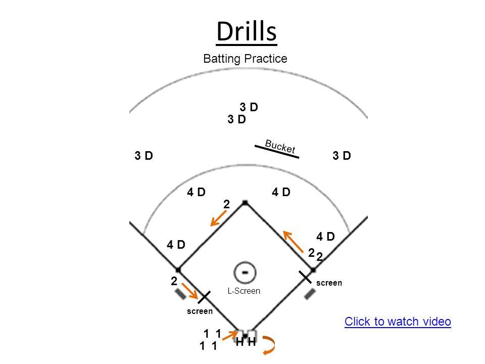 Drills 4 D 3 D 2 2 2 2 11 11 HH Bucket L-Screen screen Batting Practice Click to watch video