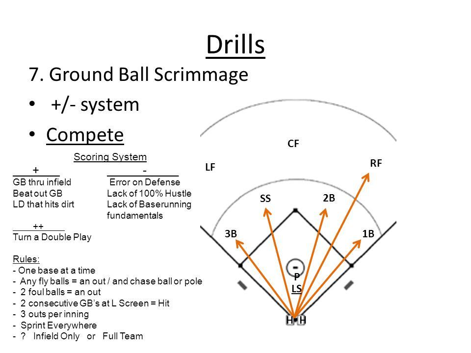 Drills 7. Ground Ball Scrimmage +/- system Compete SS2B 3B1B RF CF LF P LS HH Scoring System + -_____ GB thru infield Error on Defense Beat out GBLack