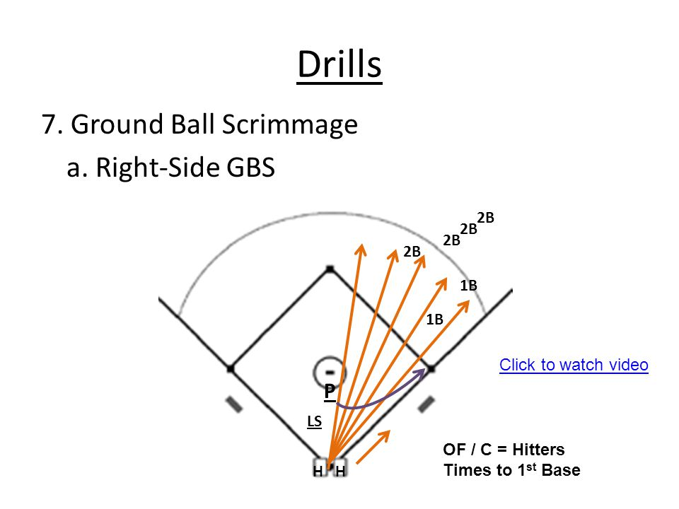 Drills 7. Ground Ball Scrimmage a. Right-Side GBS LS P 1B 2B HH OF / C = Hitters Times to 1 st Base 2B 1B Click to watch video