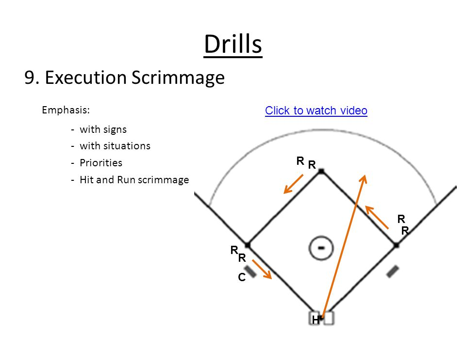 Drills 9. Execution Scrimmage Emphasis: - with signs - with situations - Priorities - Hit and Run scrimmage R R R R R R H C Click to watch video