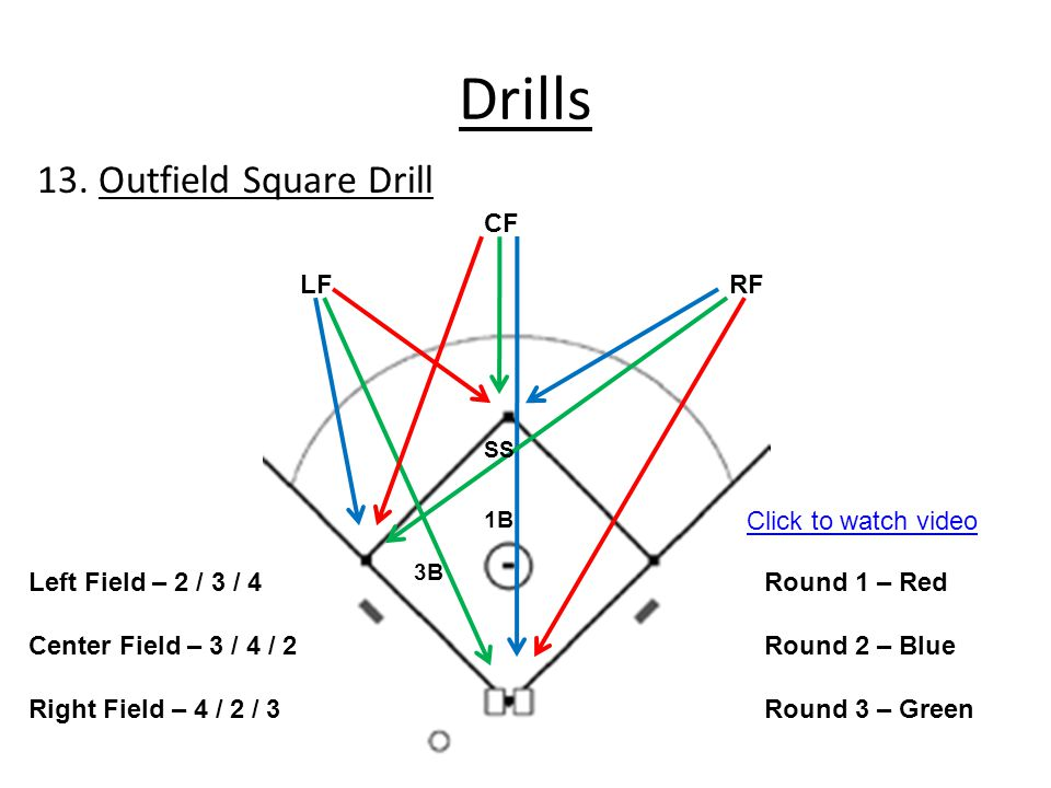 Drills RFLF CF SS 3B 1B Left Field – 2 / 3 / 4 Center Field – 3 / 4 / 2 Right Field – 4 / 2 / 3 Round 1 – Red Round 2 – Blue Round 3 – Green 13. Outfi
